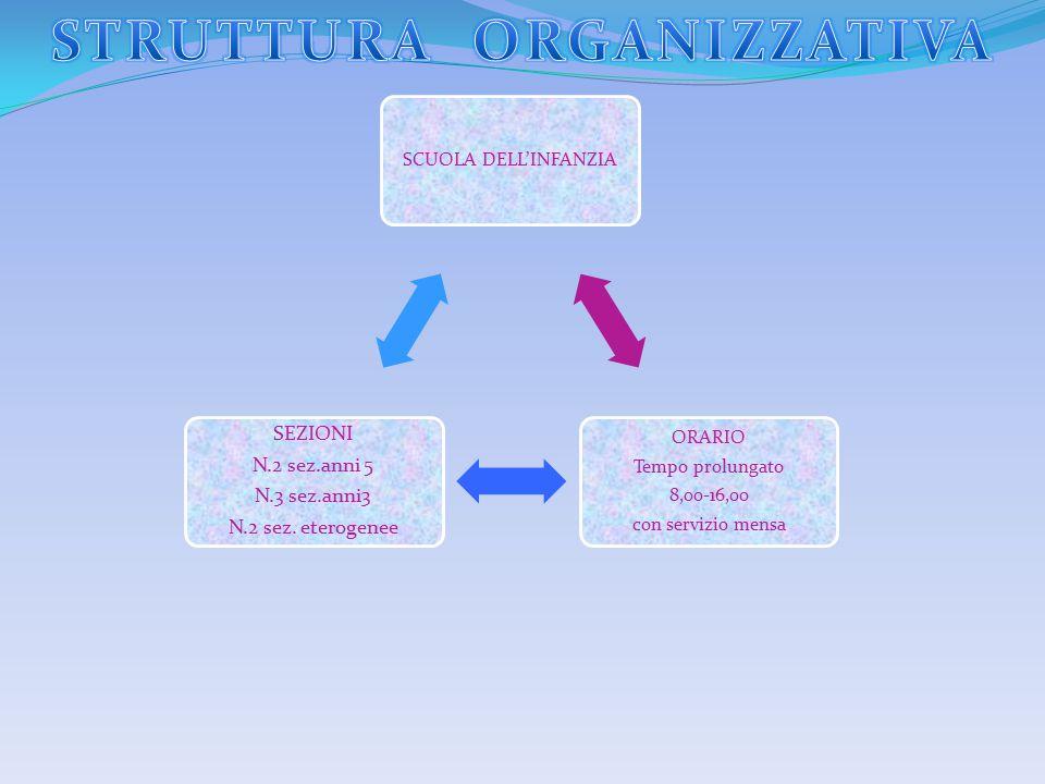 SCUOLA DELL'INFANZIA ORARIO Tempo prolungato 8,00-16,00 con servizio mensa SEZIONI N.2 sez.anni 5 N.3 sez.anni3 N.2 sez. eterogenee