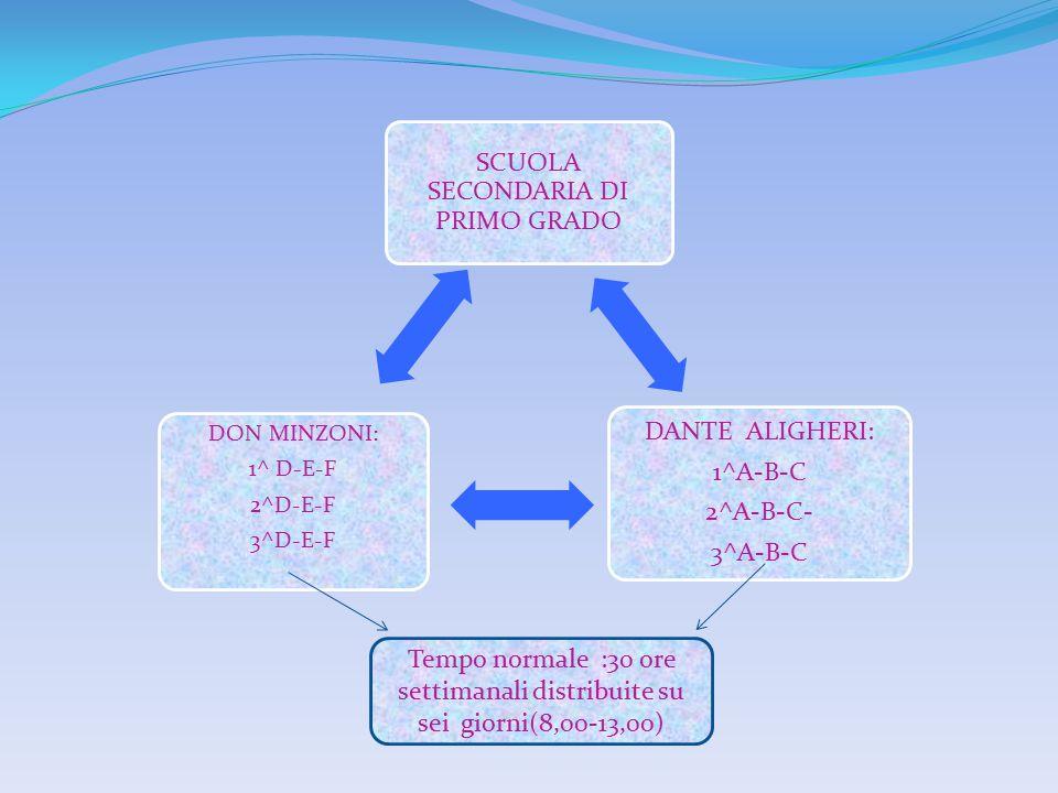 SCUOLA SECONDARIA DI PRIMO GRADO DANTE ALIGHERI: 1^A-B-C 2^A-B-C- 3^A-B-C DON MINZONI: 1^ D-E-F 2^D-E-F 3^D-E-F Tempo normale :30 ore settimanali dist