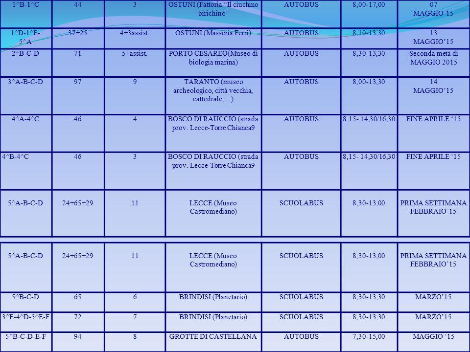 """1^B-1^C443OSTUNI (Fattoria """"Il ciuchino birichino"""" AUTOBUS8,00-17,0007 MAGGIO'15 1^D-1^E- 5^A 37+254+3assist.OSTUNI (Masseria Ferri)AUTOBUS8,10-13,301"""