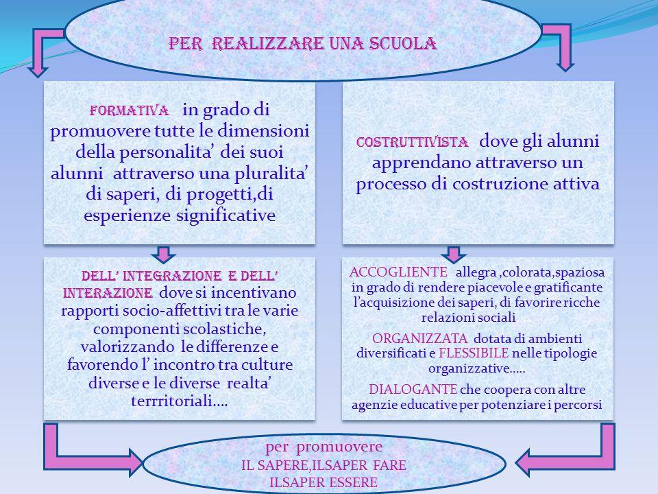 Il conseguimento di determinati livelli essenziali d' istruzione La valorizzazione delle eccellenze La costruzione di opportunità atte a ridurre lo svantaggio