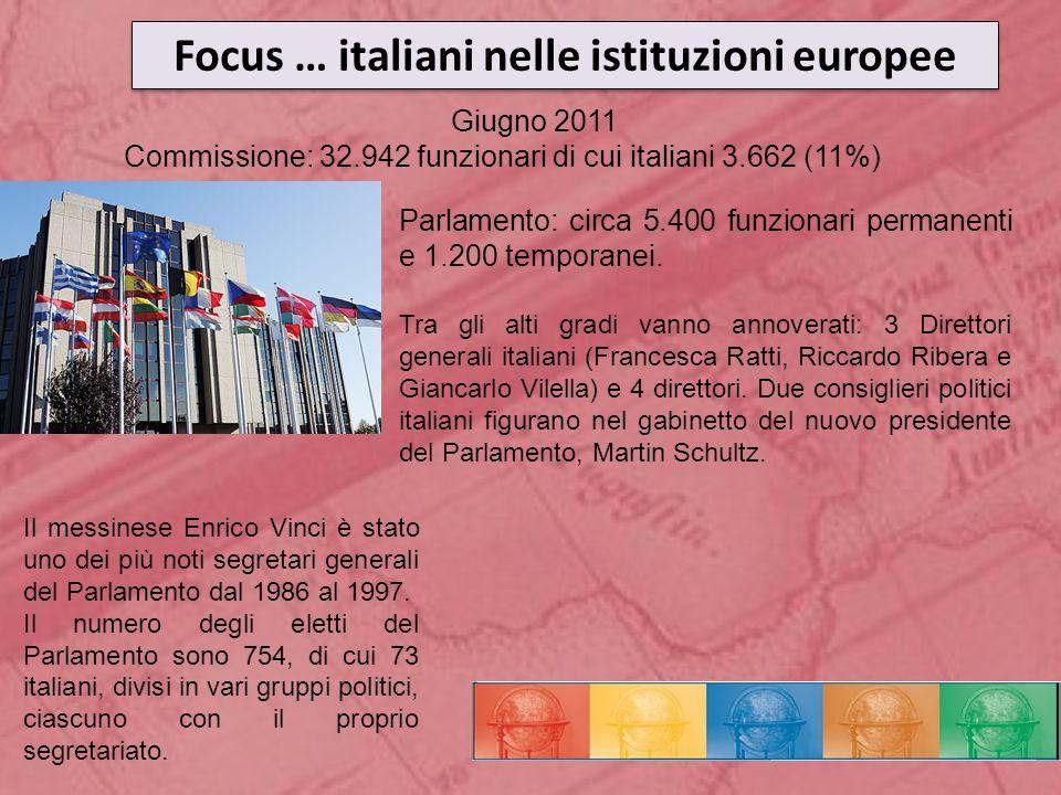 Focus … italiani nelle istituzioni europee Giugno 2011 Commissione: 32.942 funzionari di cui italiani 3.662 (11%) Parlamento: circa 5.400 funzionari permanenti e 1.200 temporanei.