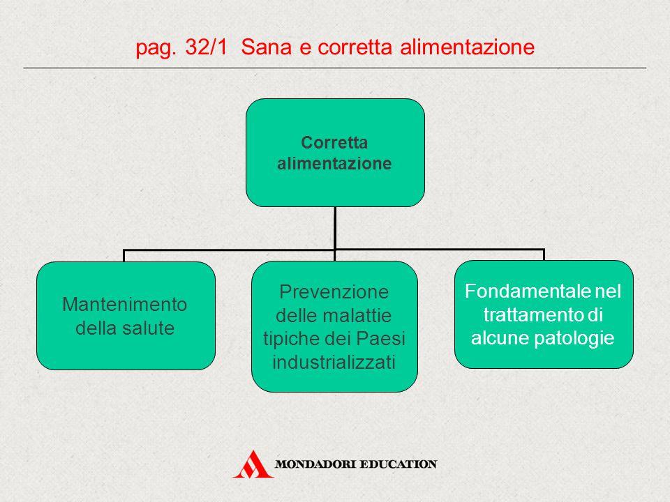 pag. 32/1 Sana e corretta alimentazione Corretta alimentazione Mantenimento della salute Prevenzione delle malattie tipiche dei Paesi industrializzati