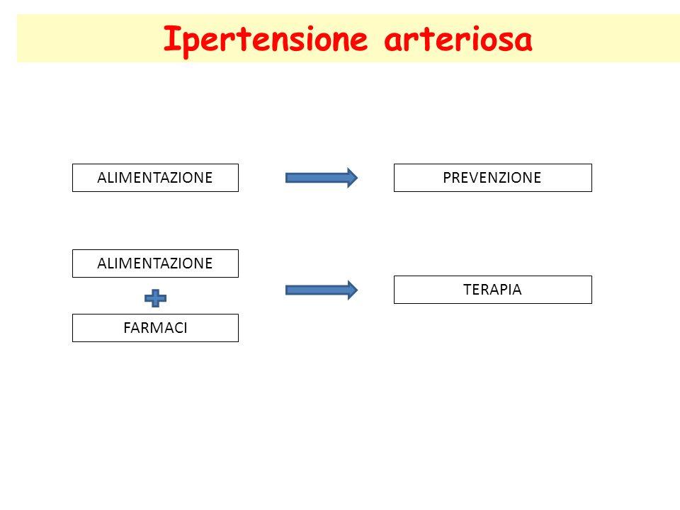 ALIMENTAZIONEPREVENZIONE ALIMENTAZIONE FARMACI TERAPIA Ipertensione arteriosa
