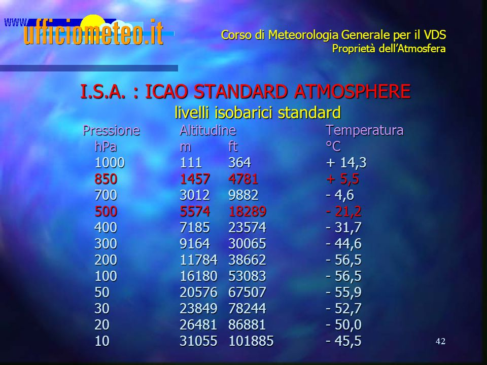42 Corso di Meteorologia Generale per il VDS Proprietà dell'Atmosfera I.S.A. : ICAO STANDARD ATMOSPHERE livelli isobarici standard PressioneAltitudine