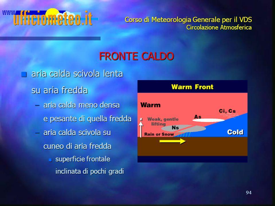 94 Corso di Meteorologia Generale per il VDS Circolazione Atmosferica FRONTE CALDO n aria calda scivola lenta su aria fredda –aria calda meno densa e
