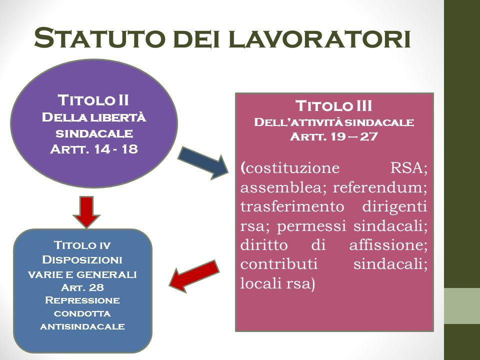 Statuto dei lavoratori Titolo III Dell'attività sindacale Artt. 19 – 27 ( costituzione RSA; assemblea; referendum; trasferimento dirigenti rsa; permes