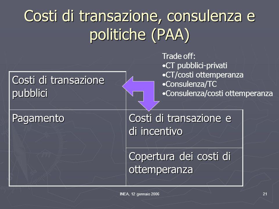 INEA, 12 gennaio 200621 Costi di transazione, consulenza e politiche (PAA) Costi di transazione pubblici Pagamento Costi di transazione e di incentivo