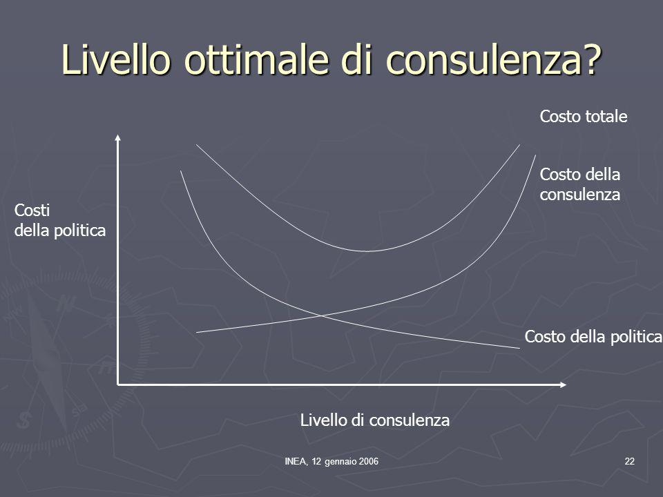 INEA, 12 gennaio 200622 Livello ottimale di consulenza? Livello di consulenza Costi della politica Costo della politica Costo della consulenza Costo t