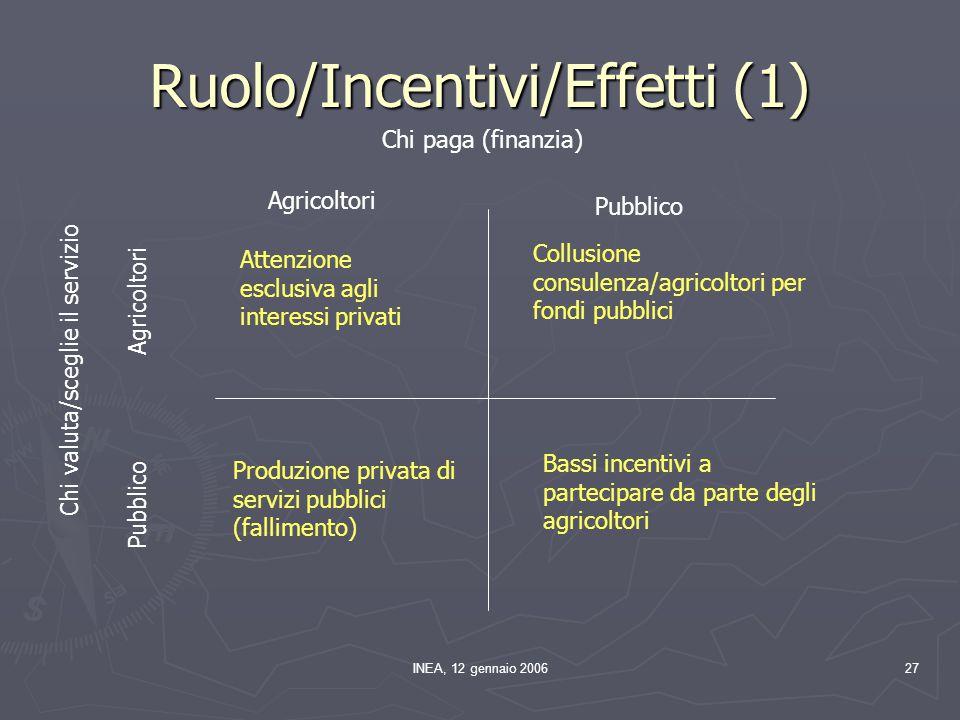 INEA, 12 gennaio 200627 Ruolo/Incentivi/Effetti (1) Chi paga (finanzia) Chi valuta/sceglie il servizio Agricoltori Pubblico Agricoltori Pubblico Atten