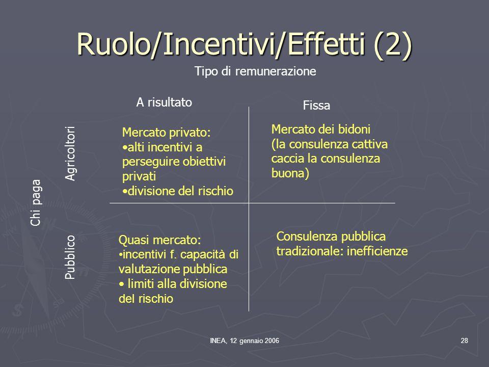 INEA, 12 gennaio 200628 Ruolo/Incentivi/Effetti (2) Tipo di remunerazione Chi paga A risultato Fissa Agricoltori Pubblico Mercato privato: alti incent