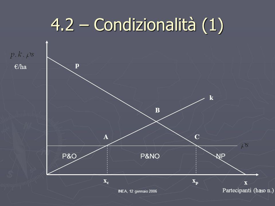 INEA, 12 gennaio 200639 A B C k xcxc xpxp p x Partecipanti (ha o n.) €/ha 4.2 – Condizionalità (1) P&ONPP&NO