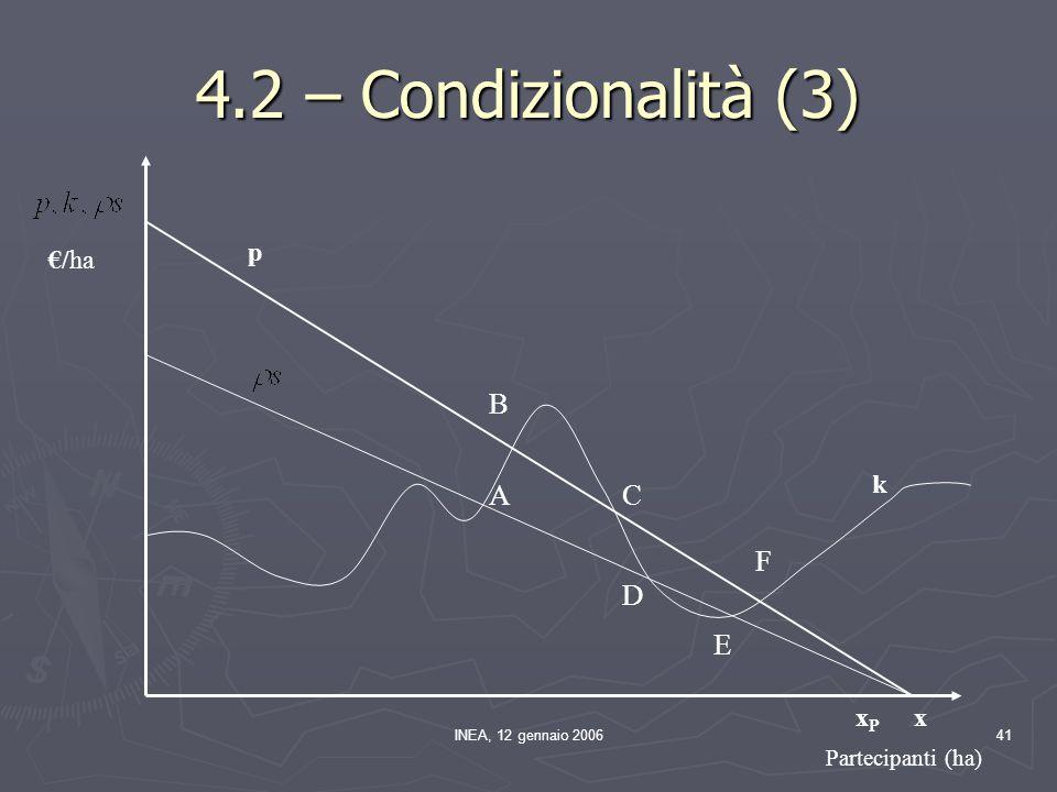 INEA, 12 gennaio 200641 p k xPxP x Partecipanti (ha) A B €/ha C D E F 4.2 – Condizionalità (3)