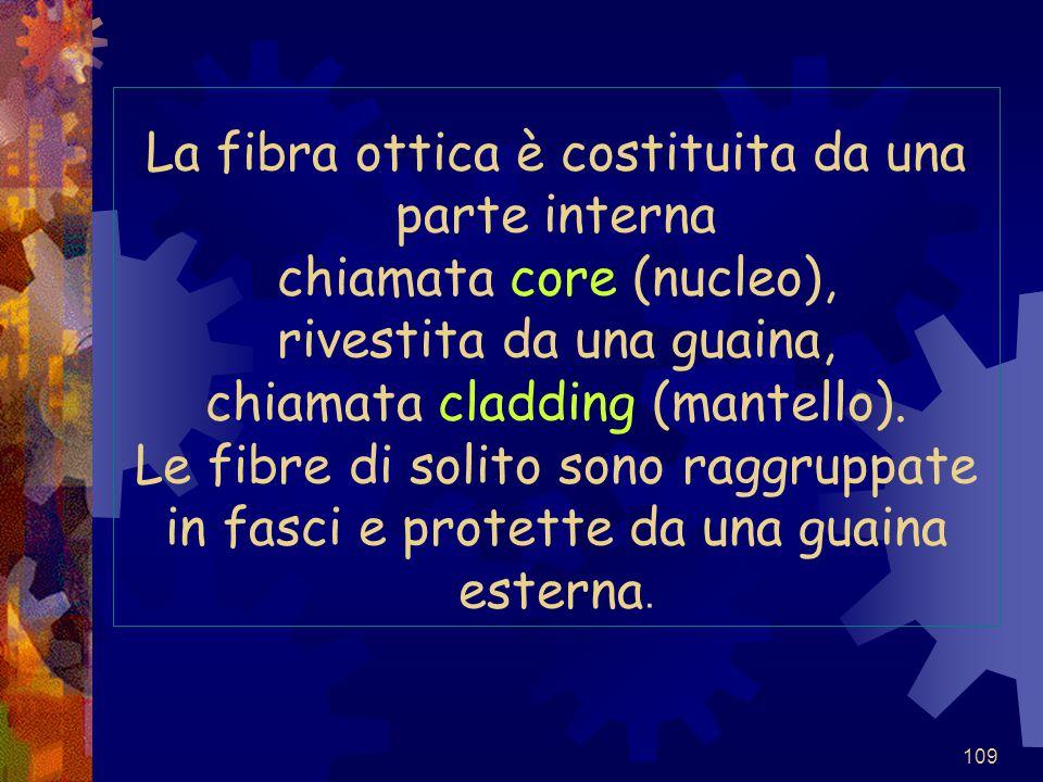 109 La fibra ottica è costituita da una parte interna chiamata core (nucleo), rivestita da una guaina, chiamata cladding (mantello). Le fibre di solit