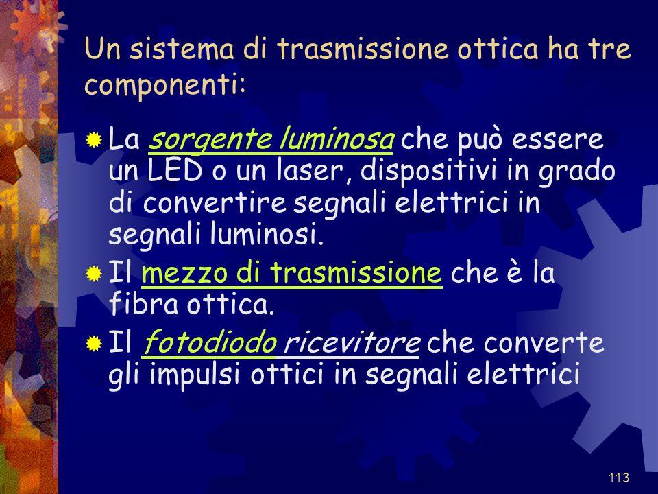 113 Un sistema di trasmissione ottica ha tre componenti:  La sorgente luminosa che può essere un LED o un laser, dispositivi in grado di convertire s