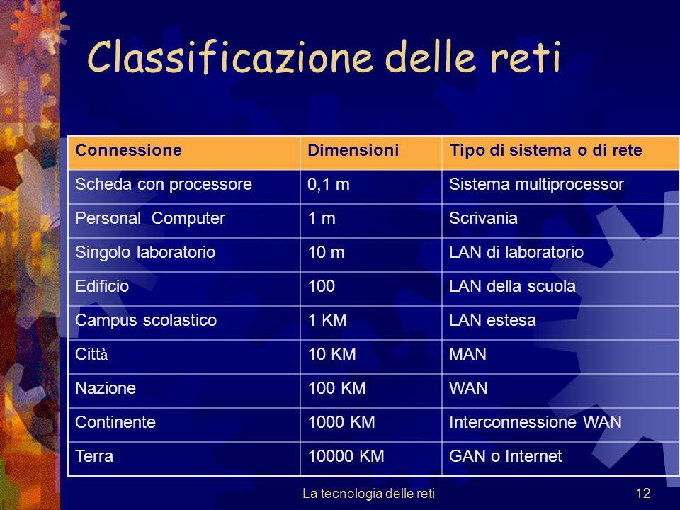 12 Classificazione delle reti La tecnologia delle reti12 ConnessioneDimensioniTipo di sistema o di rete Scheda con processore0,1 mSistema multiprocess
