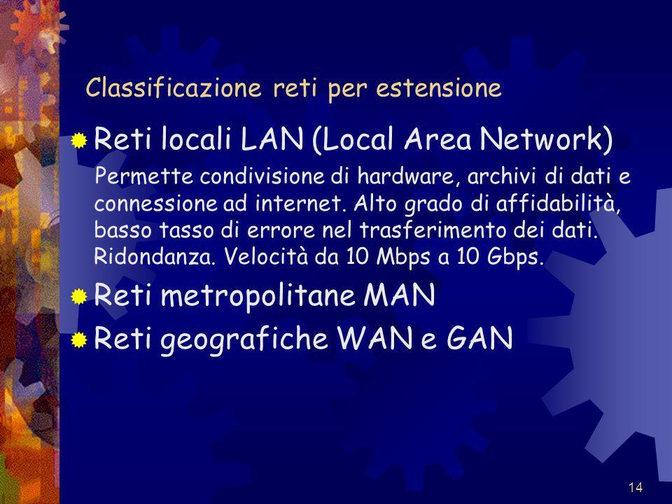 14 Classificazione reti per estensione  Reti locali LAN (Local Area Network) Permette condivisione di hardware, archivi di dati e connessione ad inte