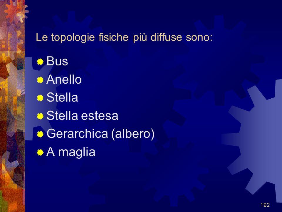 192 Le topologie fisiche più diffuse sono:  Bus  Anello  Stella  Stella estesa  Gerarchica (albero)  A maglia
