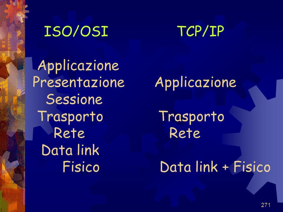 271 ISO/OSI TCP/IP Applicazione Presentazione Applicazione Sessione Trasporto Trasporto Rete Rete Data link Fisico Data link + Fisico
