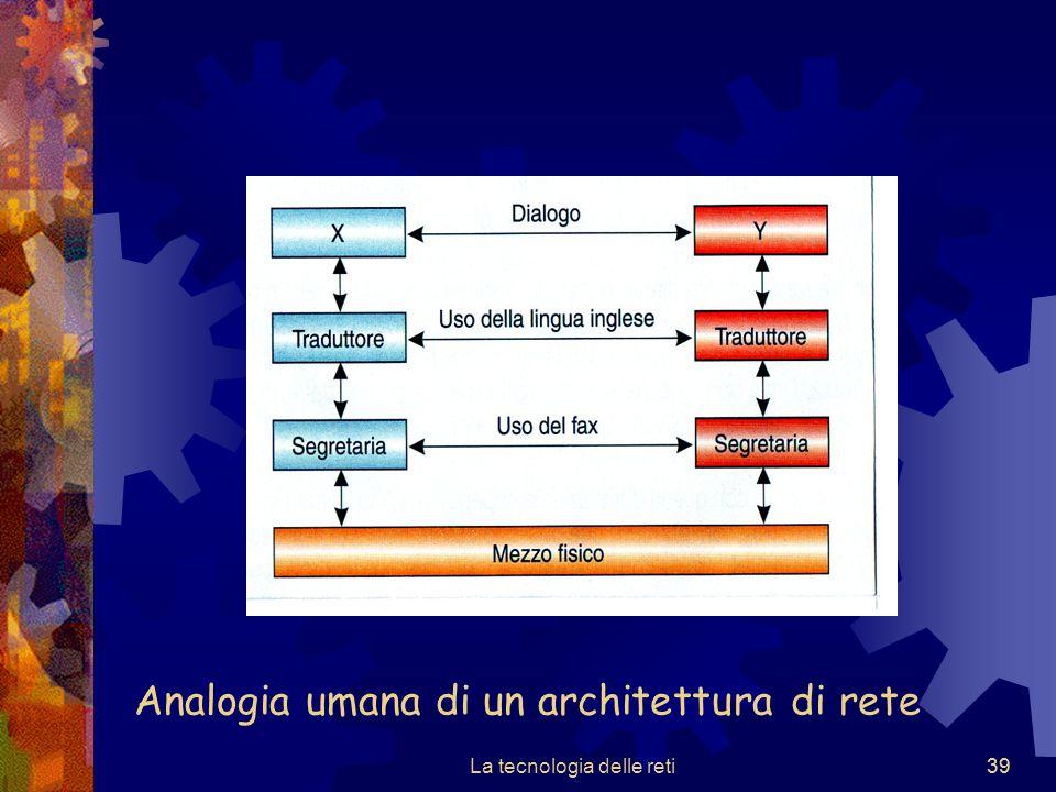 39 Analogia umana di un architettura di rete La tecnologia delle reti39