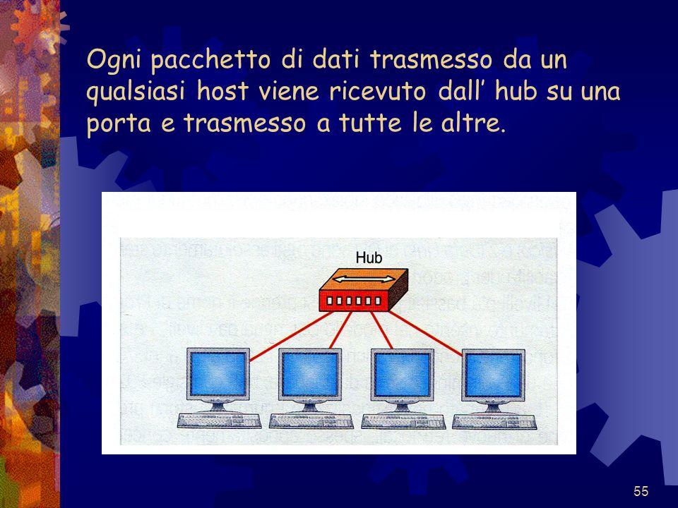 55 Ogni pacchetto di dati trasmesso da un qualsiasi host viene ricevuto dall' hub su una porta e trasmesso a tutte le altre.