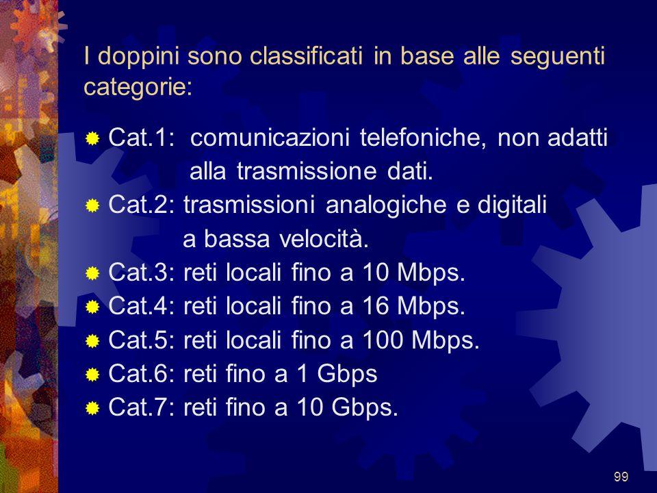 99 I doppini sono classificati in base alle seguenti categorie:  Cat.1: comunicazioni telefoniche, non adatti alla trasmissione dati.  Cat.2: trasmi