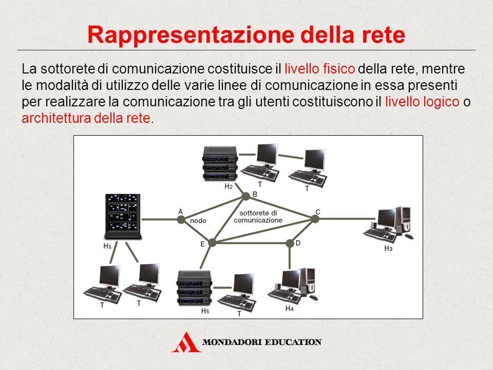 Rappresentazione della rete La sottorete di comunicazione costituisce il livello fisico della rete, mentre le modalità di utilizzo delle varie linee di comunicazione in essa presenti per realizzare la comunicazione tra gli utenti costituiscono il livello logico o architettura della rete.