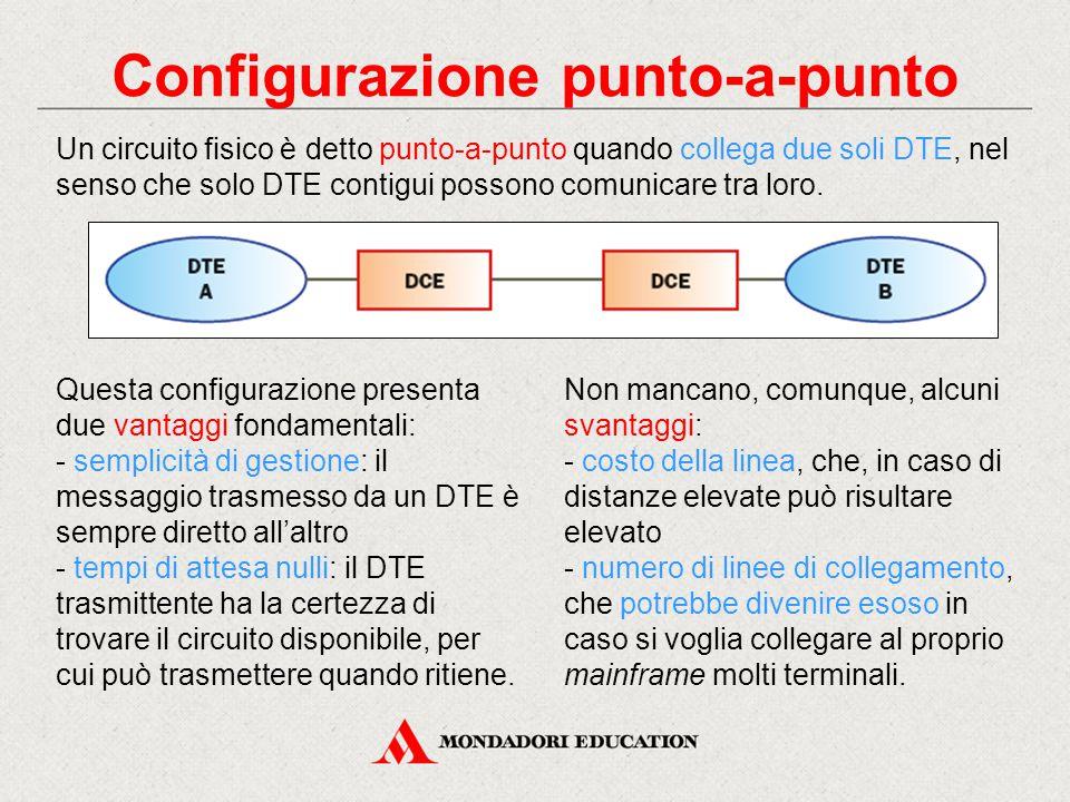 Configurazione punto-a-punto Un circuito fisico è detto punto-a-punto quando collega due soli DTE, nel senso che solo DTE contigui possono comunicare tra loro.