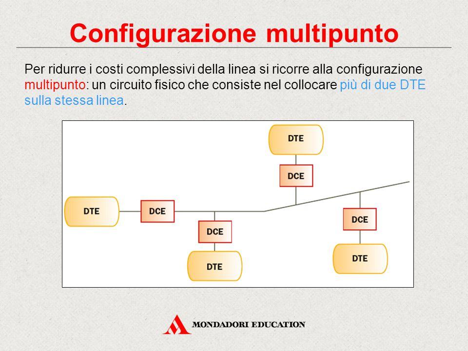 Configurazione multipunto Per ridurre i costi complessivi della linea si ricorre alla configurazione multipunto: un circuito fisico che consiste nel collocare più di due DTE sulla stessa linea.
