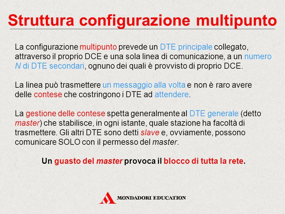 Struttura configurazione multipunto La configurazione multipunto prevede un DTE principale collegato, attraverso il proprio DCE e una sola linea di comunicazione, a un numero N di DTE secondari, ognuno dei quali è provvisto di proprio DCE.