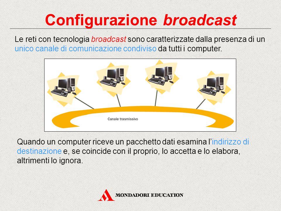 Configurazione broadcast Le reti con tecnologia broadcast sono caratterizzate dalla presenza di un unico canale di comunicazione condiviso da tutti i computer.