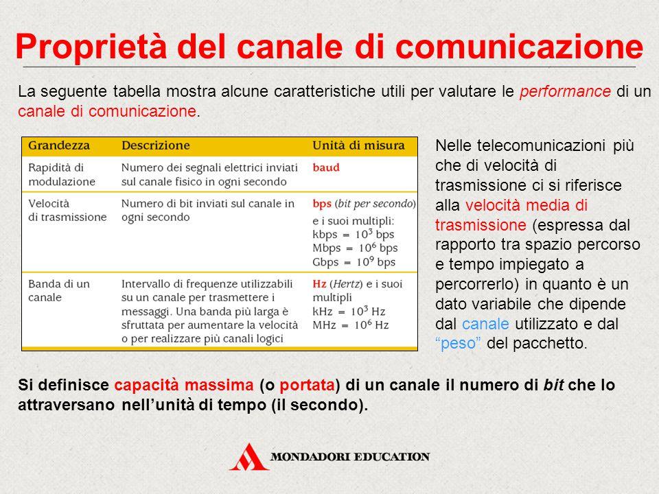 Proprietà del canale di comunicazione La seguente tabella mostra alcune caratteristiche utili per valutare le performance di un canale di comunicazione.