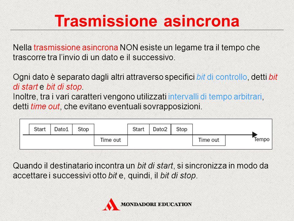 Trasmissione asincrona Nella trasmissione asincrona NON esiste un legame tra il tempo che trascorre tra l'invio di un dato e il successivo.