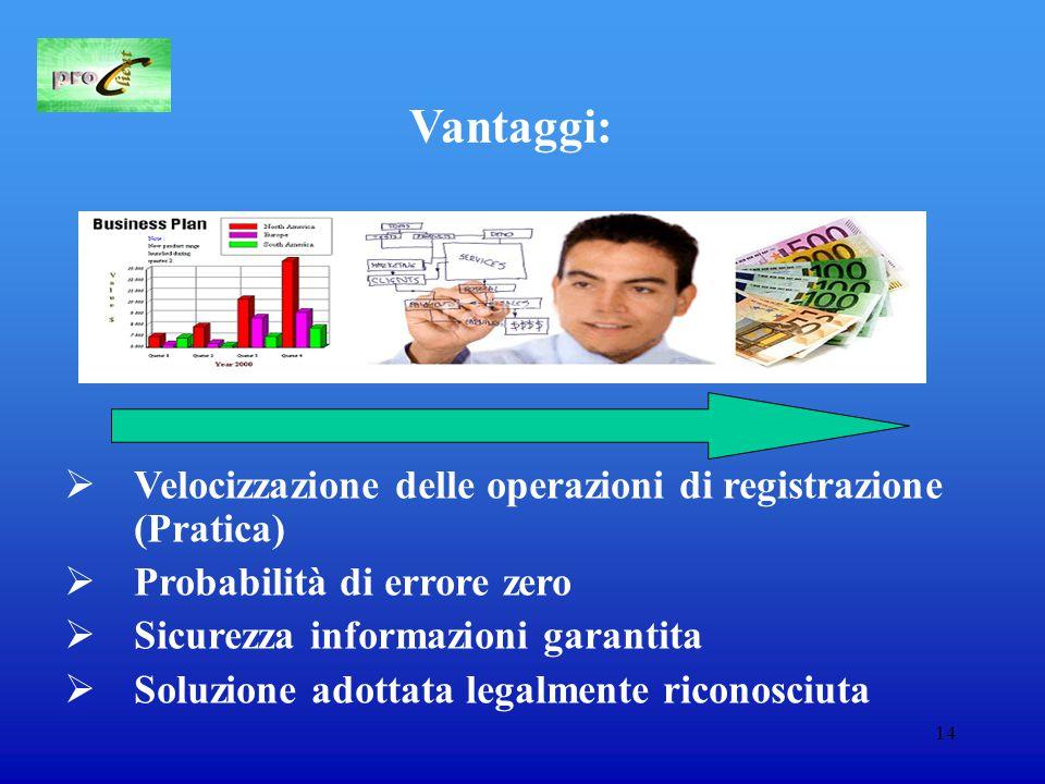 14 Vantaggi:  Velocizzazione delle operazioni di registrazione (Pratica)  Probabilità di errore zero  Sicurezza informazioni garantita  Soluzione adottata legalmente riconosciuta