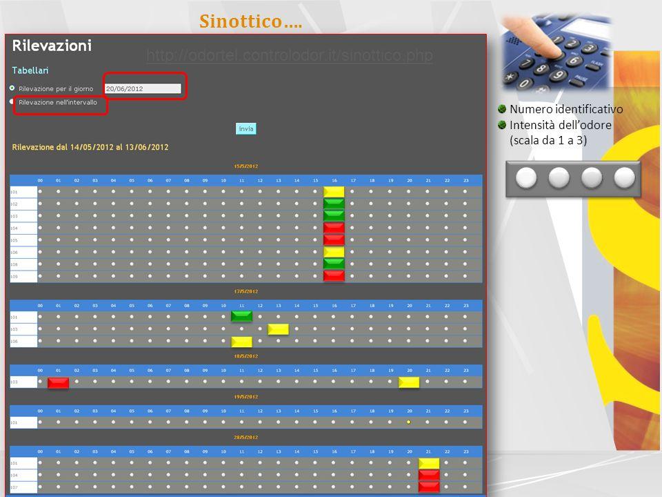 LabService Analytica s.r.l. Separation Sciences – Environmental - Life Chemstry Fase II Assegnazione dei numeri telefonici da comporre e risponditore