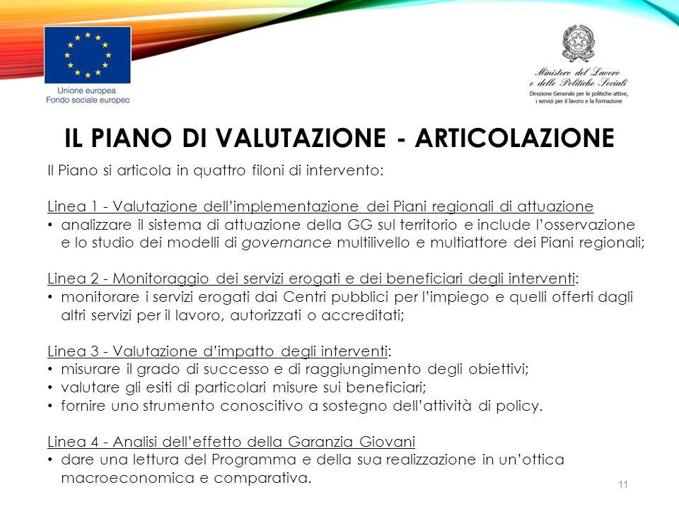 IL PIANO DI VALUTAZIONE - ARTICOLAZIONE Il Piano si articola in quattro filoni di intervento: Linea 1 - Valutazione dell'implementazione dei Piani reg