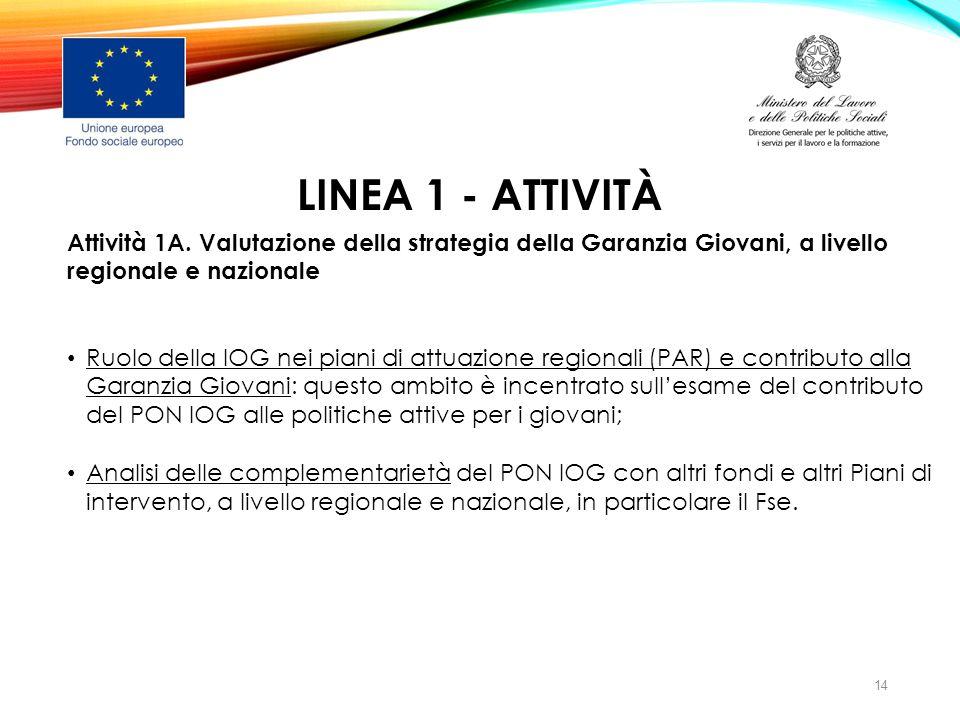 LINEA 1 - ATTIVITÀ Attività 1A. Valutazione della strategia della Garanzia Giovani, a livello regionale e nazionale Ruolo della IOG nei piani di attua