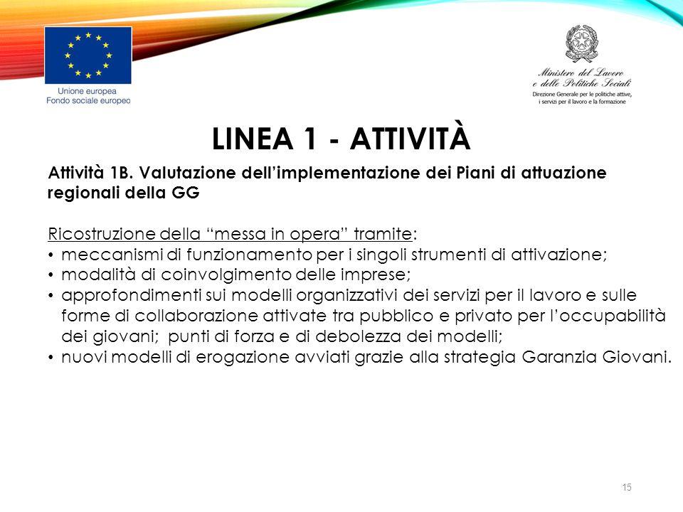 """LINEA 1 - ATTIVITÀ Attività 1B. Valutazione dell'implementazione dei Piani di attuazione regionali della GG Ricostruzione della """"messa in opera"""" trami"""