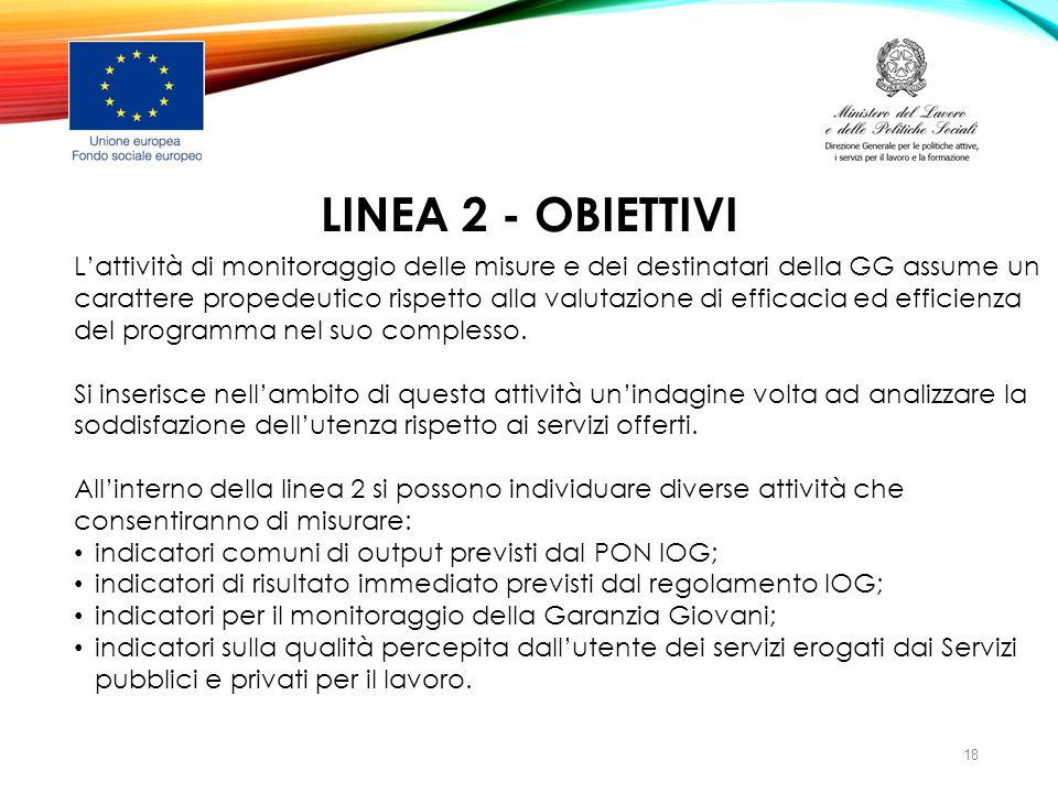 LINEA 2 - OBIETTIVI L'attività di monitoraggio delle misure e dei destinatari della GG assume un carattere propedeutico rispetto alla valutazione di e