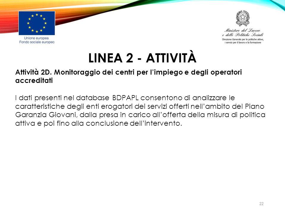 LINEA 2 - ATTIVITÀ Attività 2D. Monitoraggio dei centri per l'impiego e degli operatori accreditati I dati presenti nel database BDPAPL consentono di