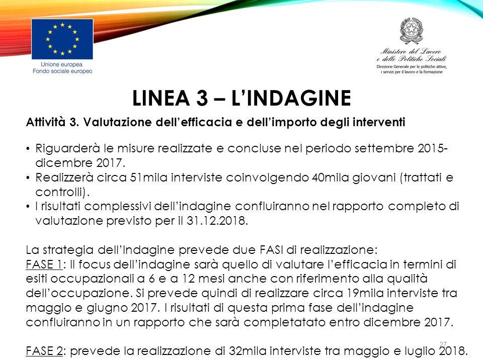 LINEA 3 – L'INDAGINE Attività 3. Valutazione dell'efficacia e dell'importo degli interventi Riguarderà le misure realizzate e concluse nel periodo set