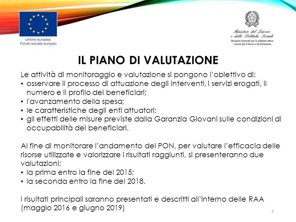 IL PIANO DI VALUTAZIONE Le attività di monitoraggio e valutazione si pongono l'obiettivo di: osservare il processo di attuazione degli interventi, i s