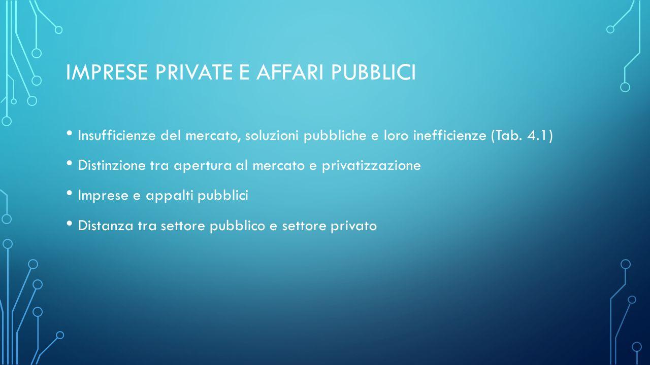 IMPRESE PRIVATE E AFFARI PUBBLICI Insufficienze del mercato, soluzioni pubbliche e loro inefficienze (Tab.