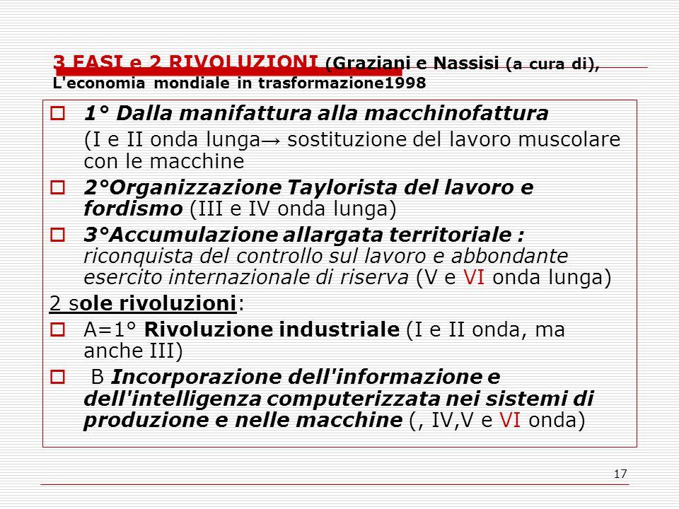 17 3 FASI e 2 RIVOLUZIONI ( Graziani e Nassisi (a cura di), L'economia mondiale in trasformazione1998  1° Dalla manifattura alla macchinofattura (I e