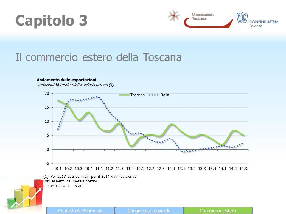 Contesto di riferimentoCongiuntura regionaleCommercio estero Capitolo 3 Il commercio estero della Toscana (1)Per 2013 dati definitivi per il 2014 dati revisionati.