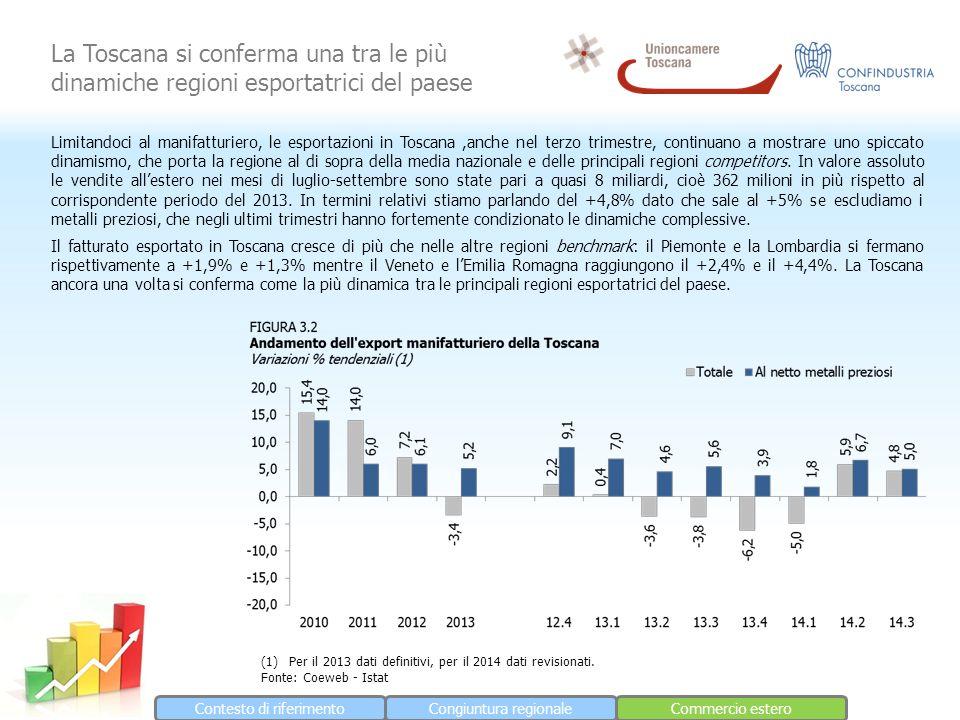 Contesto di riferimentoCongiuntura regionaleCommercio estero La Toscana si conferma una tra le più dinamiche regioni esportatrici del paese Limitandoci al manifatturiero, le esportazioni in Toscana,anche nel terzo trimestre, continuano a mostrare uno spiccato dinamismo, che porta la regione al di sopra della media nazionale e delle principali regioni competitors.
