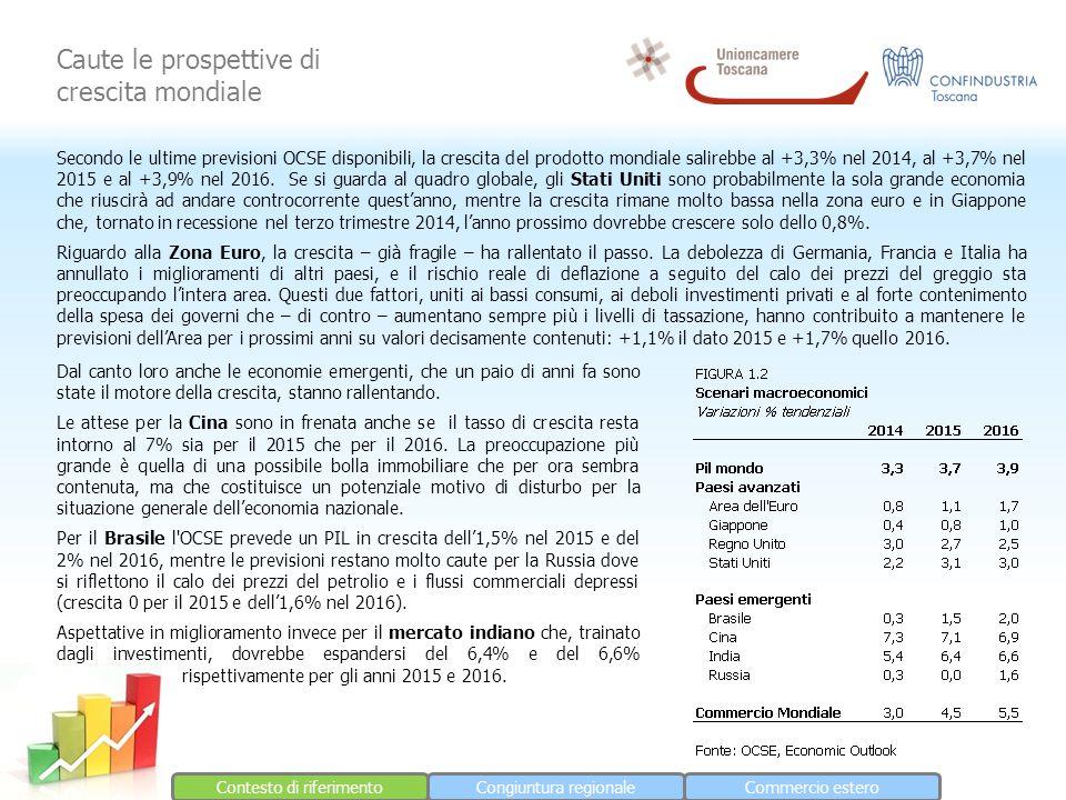 Contesto di riferimentoCongiuntura regionaleCommercio estero Caute le prospettive di crescita mondiale Secondo le ultime previsioni OCSE disponibili, la crescita del prodotto mondiale salirebbe al +3,3% nel 2014, al +3,7% nel 2015 e al +3,9% nel 2016.