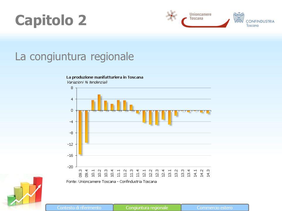 Contesto di riferimentoCongiuntura regionaleCommercio estero Capitolo 2 La congiuntura regionale