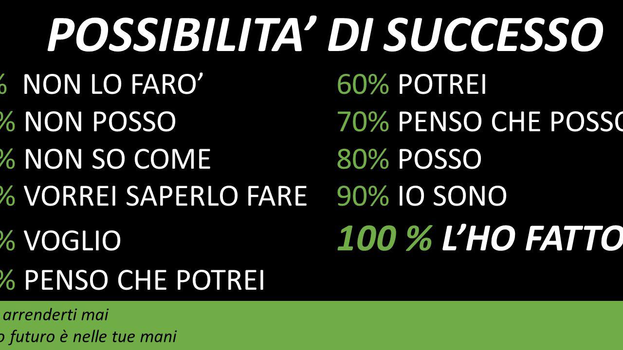 POSSIBILITA' DI SUCCESSO 0 % NON LO FARO'60% POTREI 10% NON POSSO70% PENSO CHE POSSO 20% NON SO COME 80% POSSO 30% VORREI SAPERLO FARE90% IO SONO 40% VOGLIO 100 % L'HO FATTO 50% PENSO CHE POTREI Non arrenderti mai Il tuo futuro è nelle tue mani unciare mai Il tuo futuro è nelle tue mani
