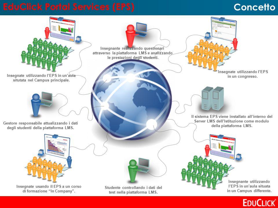 EduClick Portal Services (EPS) Concetto Insegnante realizzando questionari attraverso la piattaforma LMS e analizzando le prestazioni degli studenti.