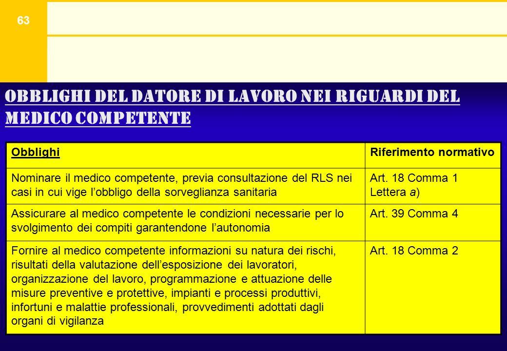 63 Obblighi del datore di lavoro nei riguardi del medico competente ObblighiRiferimento normativo Nominare il medico competente, previa consultazione